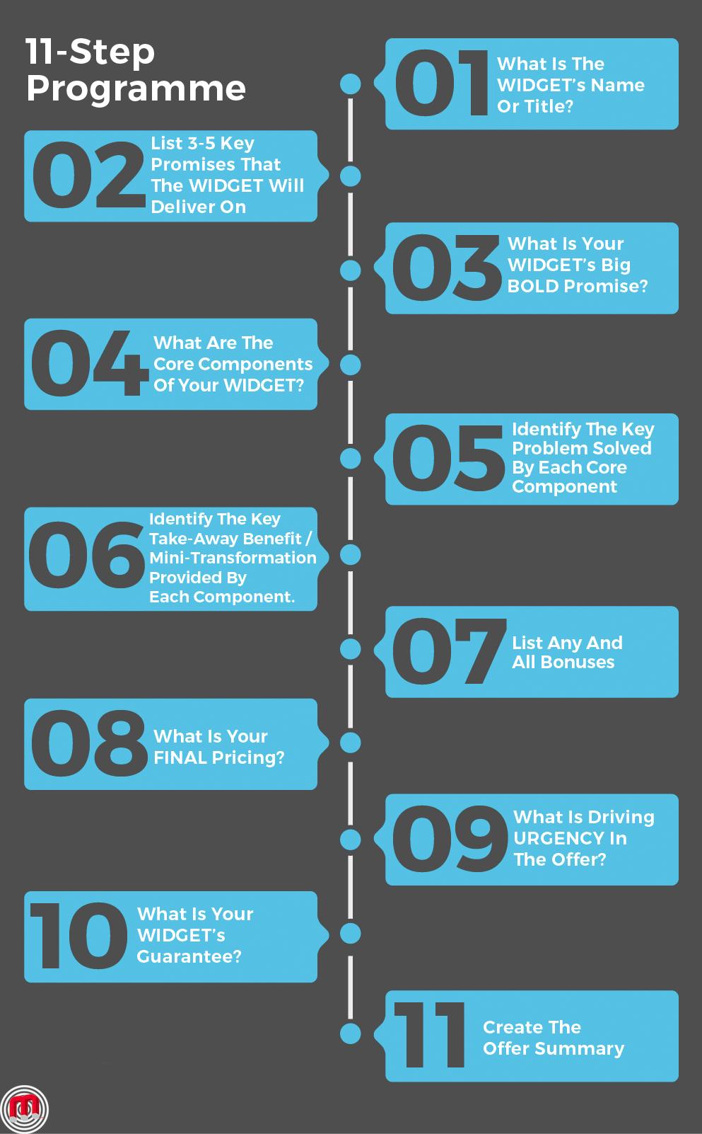 offer timeline